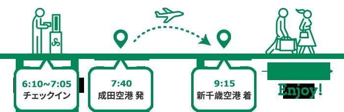 6:10~7:05チェックイン、7:40成田空港発、9:15新千歳空港着、Enjoy!